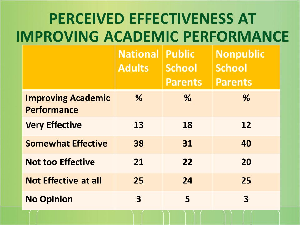 National Adults Public School Parents Nonpublic School Parents Improving Academic Performance %% Very Effective131812 Somewhat Effective383140 Not too