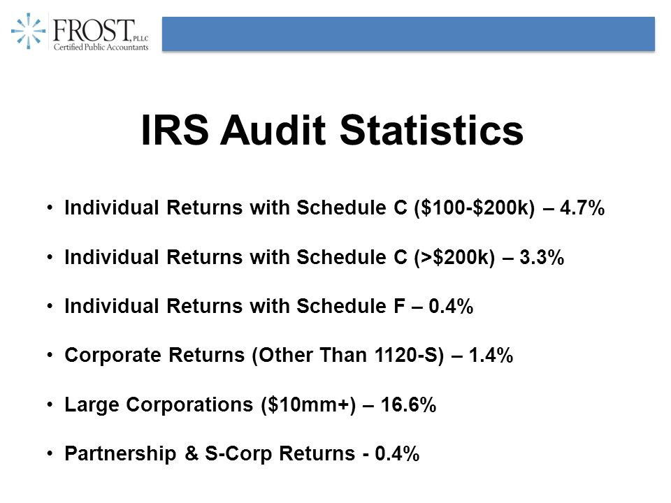 IRS Audit Statistics Individual Returns with Schedule C ($100-$200k) – 4.7% Individual Returns with Schedule C (>$200k) – 3.3% Individual Returns with Schedule F – 0.4% Corporate Returns (Other Than 1120-S) – 1.4% Large Corporations ($10mm+) – 16.6% Partnership & S-Corp Returns - 0.4%