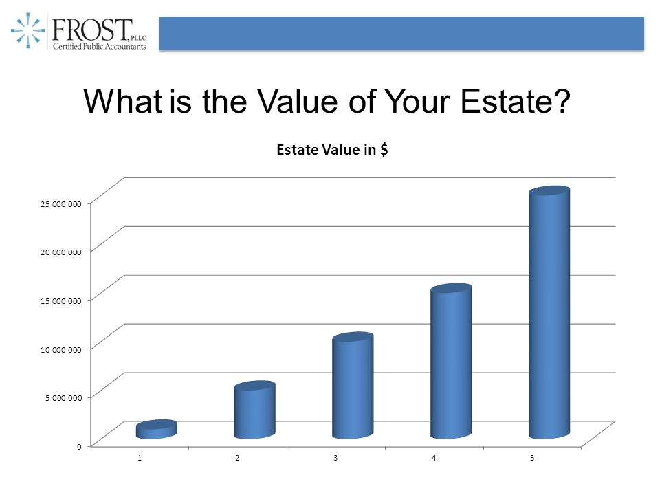 What is the Value of Your Estate?