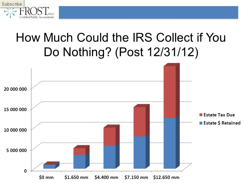 How Much Could the IRS Collect if You Do Nothing? (Post 12/31/12)