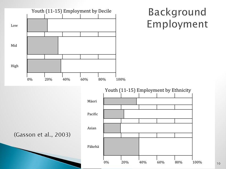 10 (Gasson et al., 2003)