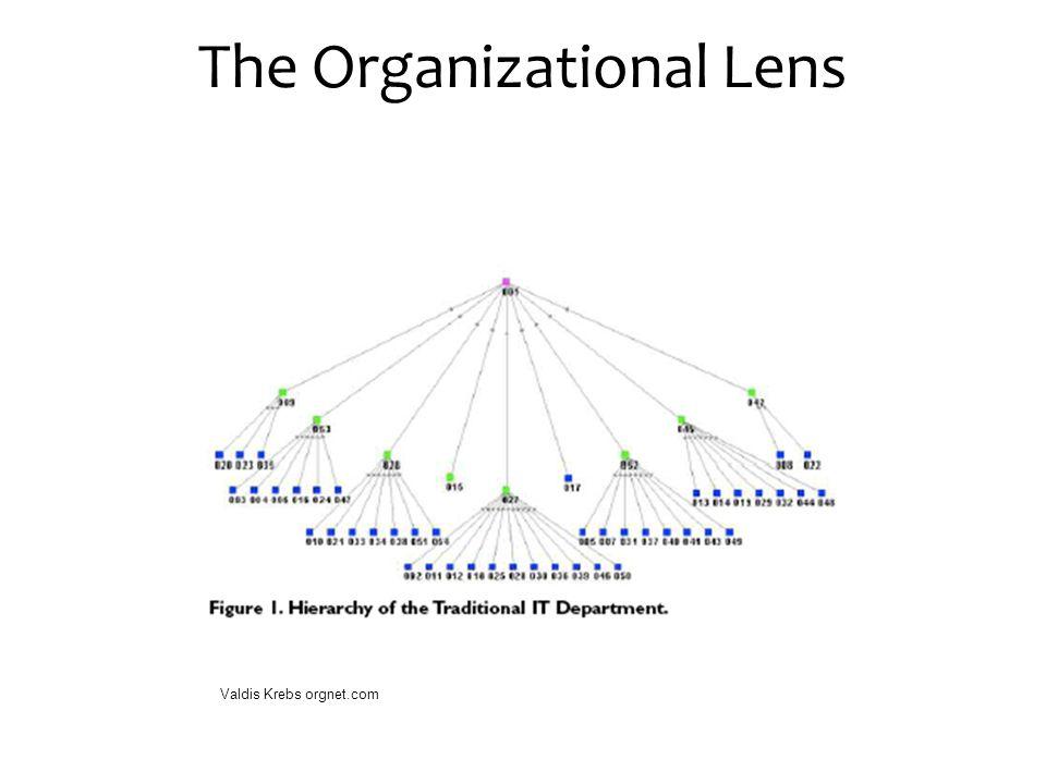 The Organizational Lens Valdis Krebs orgnet.com