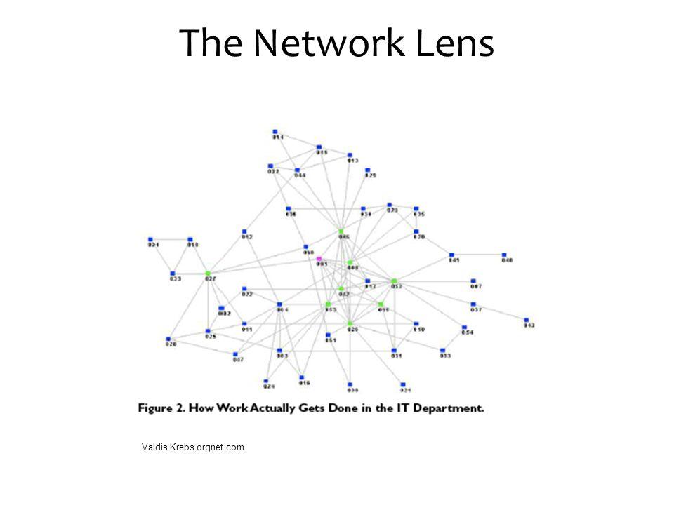 The Network Lens Valdis Krebs orgnet.com
