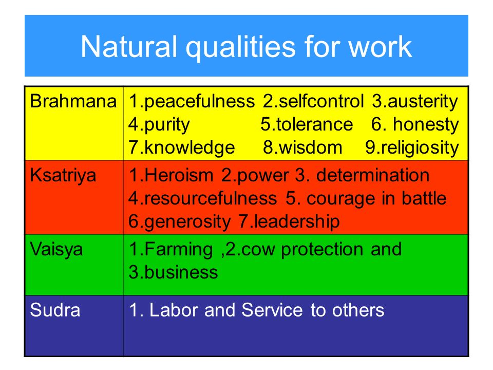 Natural qualities for work Brahmana1.peacefulness 2.selfcontrol 3.austerity 4.purity 5.tolerance 6. honesty 7.knowledge 8.wisdom 9.religiosity Ksatriy