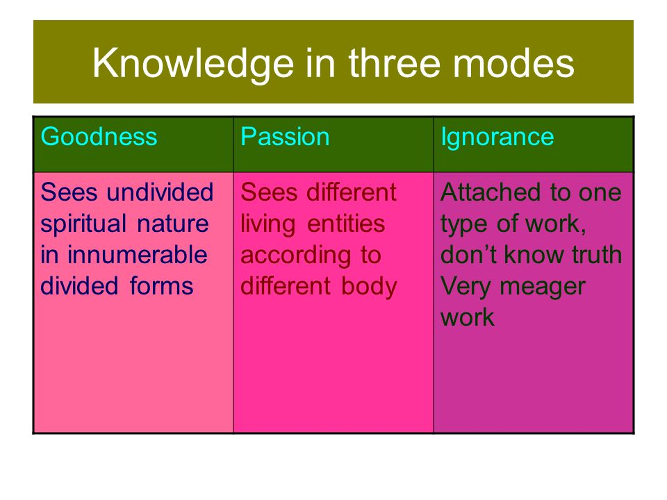 Knowledge in three modes GoodnessPassionIgnorance Sees undivided spiritual nature in innumerable divided forms Sees different living entities accordin