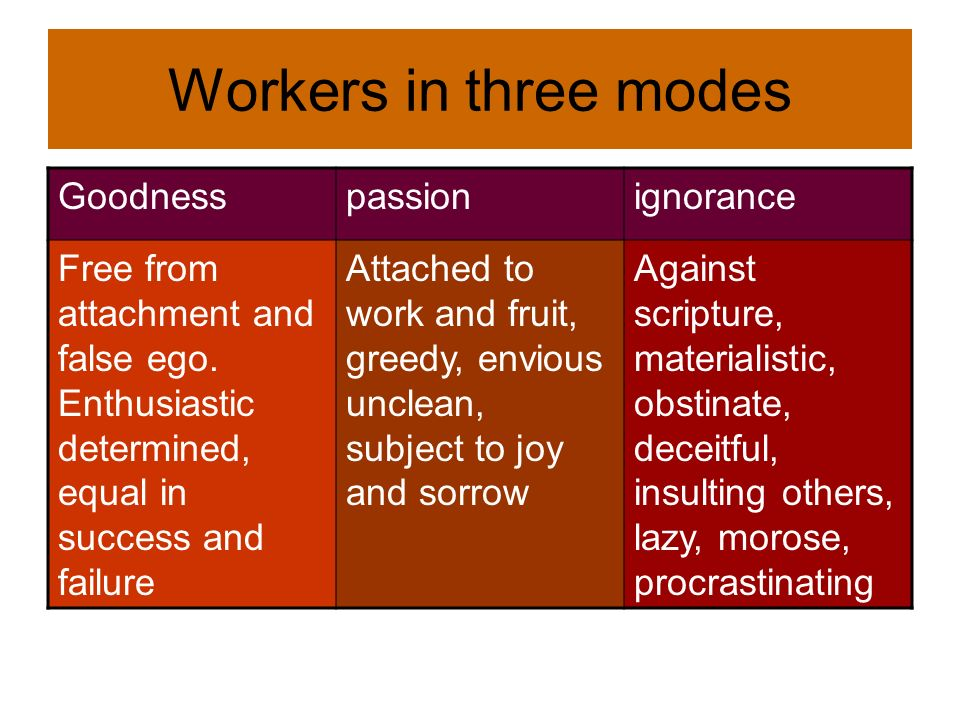 Workers in three modes Goodnesspassionignorance Free from attachment and false ego. Enthusiastic determined, equal in success and failure Attached to