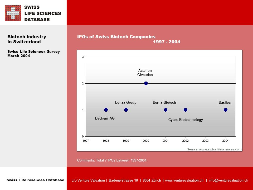 Swiss Life Sciences Database c/o Venture Valuation | Badenerstrasse 18 | 8004 Zürich | www.venturevaluation.ch | info@venturevaluation.ch Biotech Industry In Switzerland Swiss Life Sciences Survey March 2004 IPOs of Swiss Biotech Companies 1997 - 2004 Comments: Total 7 IPOs between 1997-2004.