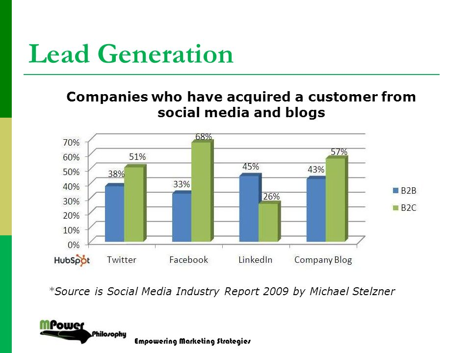 Empowering Marketing Strategies Lead Generation Companies who have acquired a customer from social media and blogs *Source is Social Media Industry Report 2009 by Michael Stelzner