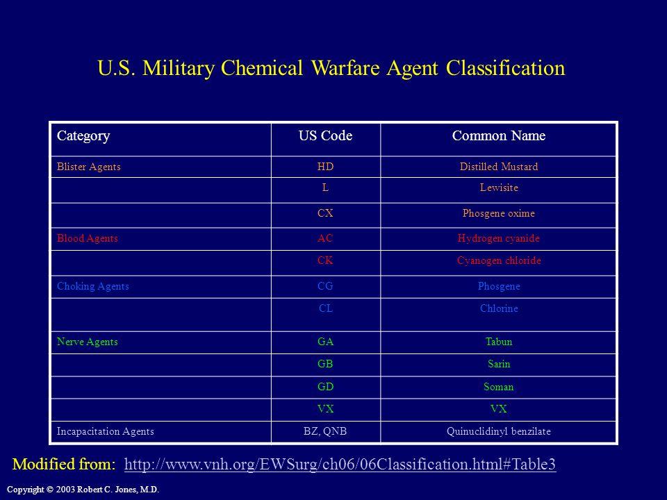 Copyright © 2003 Robert C. Jones, M.D. Modified from: http://www.vnh.org/EWSurg/ch06/06Classification.html#Table3http://www.vnh.org/EWSurg/ch06/06Clas