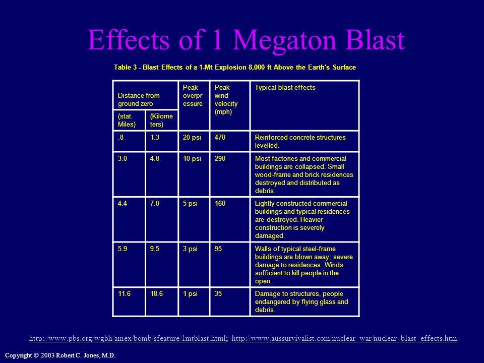 Copyright © 2003 Robert C. Jones, M.D. Effects of 1 Megaton Blast http://www.pbs.org/wgbh/amex/bomb/sfeature/1mtblast.htmlhttp://www.pbs.org/wgbh/amex