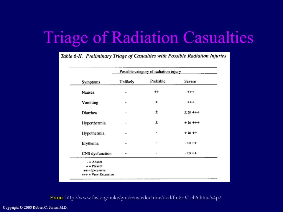 Copyright © 2003 Robert C. Jones, M.D. Triage of Radiation Casualties From: http://www.fas.org/nuke/guide/usa/doctrine/dod/fm8-9/1ch6.htm#s4p2http://w