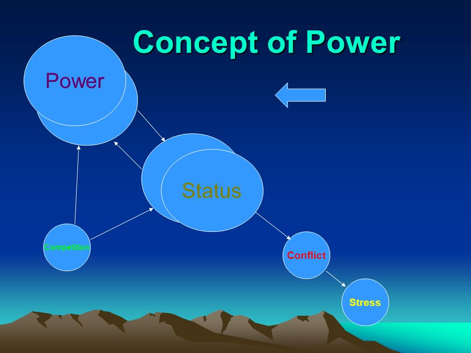 Power – is the ability of one person to influence another.