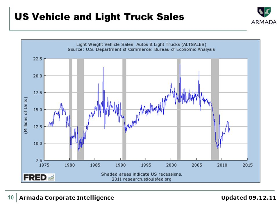 10 Armada Corporate Intelligence Updated 09.12.11 US Vehicle and Light Truck Sales