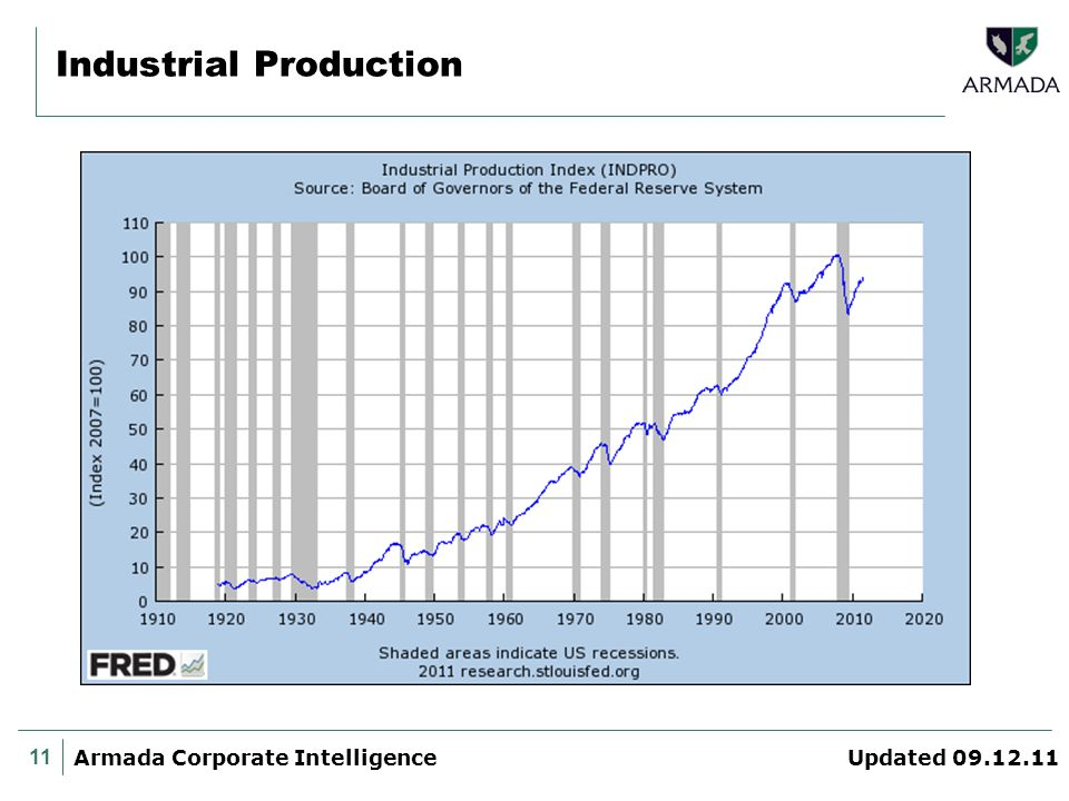 11 Armada Corporate Intelligence Updated 09.12.11 Industrial Production