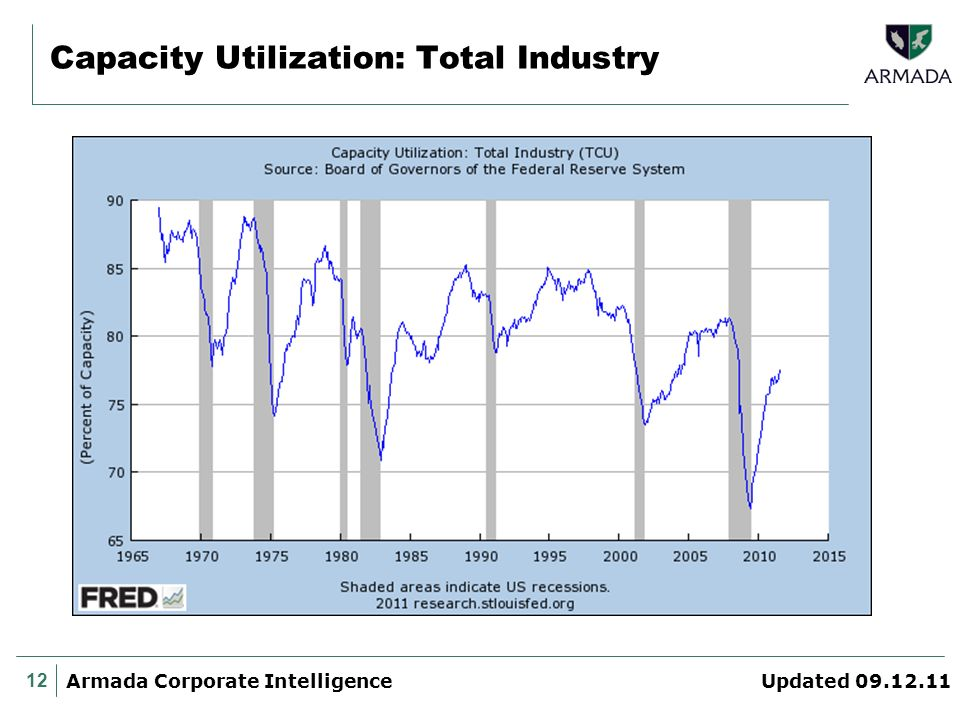 12 Armada Corporate Intelligence Updated 09.12.11 Capacity Utilization: Total Industry