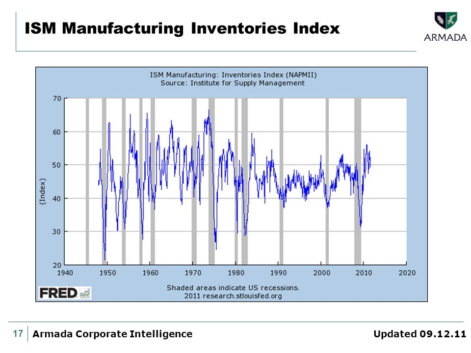 17 Armada Corporate Intelligence Updated 09.12.11 ISM Manufacturing Inventories Index