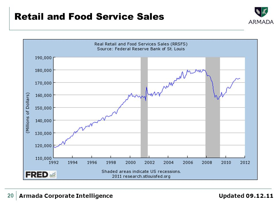 20 Armada Corporate Intelligence Updated 09.12.11 Retail and Food Service Sales