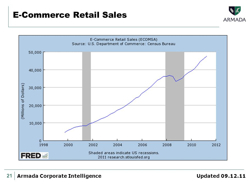 21 Armada Corporate Intelligence Updated 09.12.11 E-Commerce Retail Sales