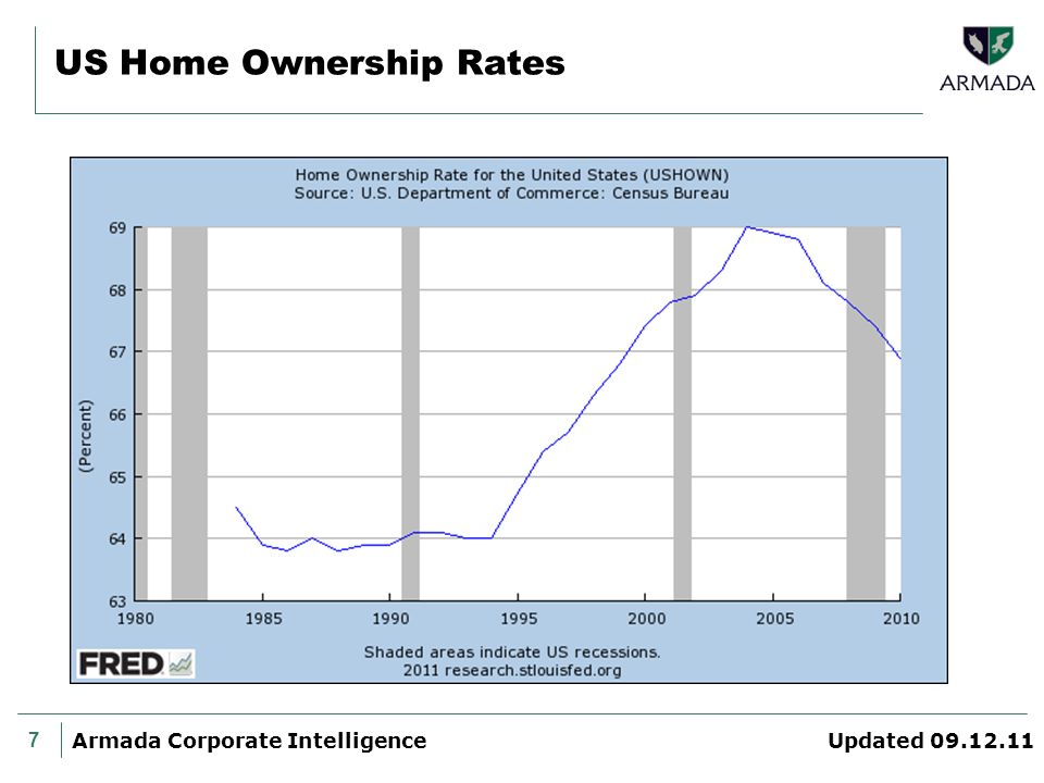 7 Armada Corporate Intelligence Updated 09.12.11 US Home Ownership Rates