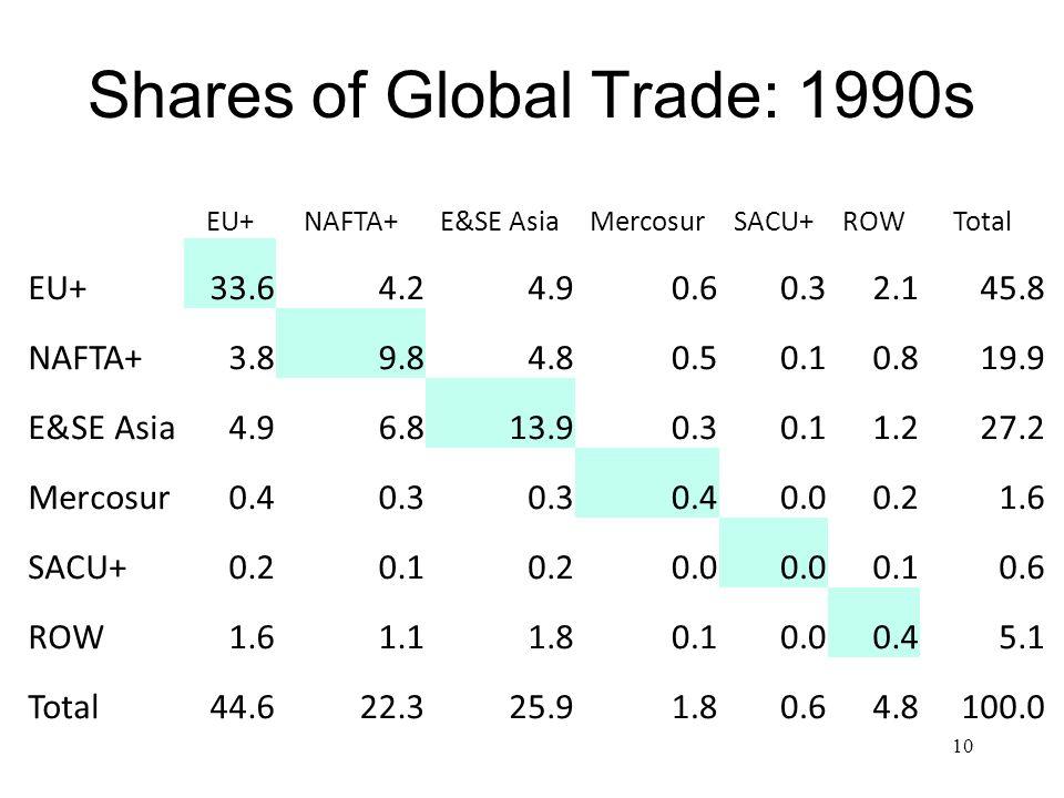 Shares of Global Trade: 1990s 10 EU+NAFTA+E&SE AsiaMercosurSACU+ROWTotal EU+33.64.24.90.60.32.145.8 NAFTA+3.89.84.80.50.10.819.9 E&SE Asia4.96.813.90.30.11.227.2 Mercosur0.40.3 0.40.00.21.6 SACU+0.20.10.20.0 0.10.6 ROW1.61.11.80.10.00.45.1 Total44.622.325.91.80.64.8100.0