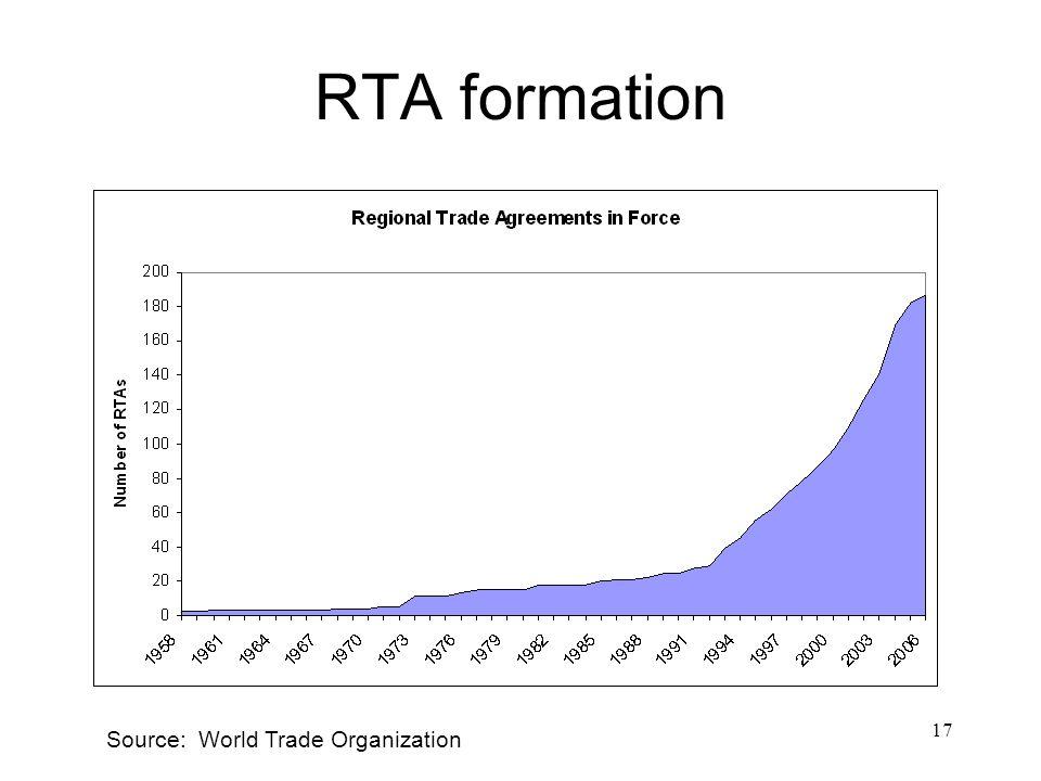 17 RTA formation Source: World Trade Organization