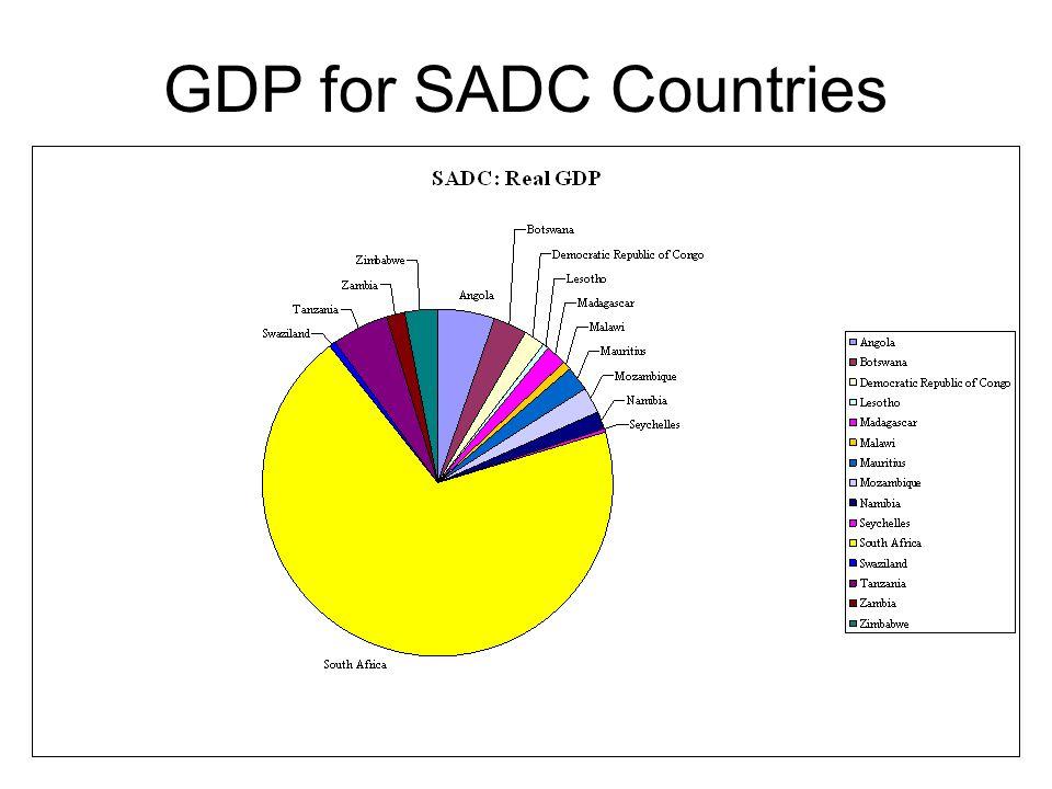 21 GDP for SADC Countries