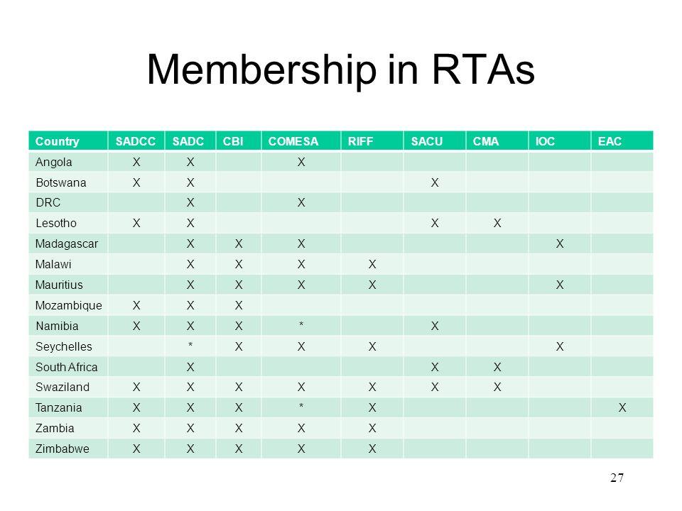 Membership in RTAs CountrySADCCSADCCBICOMESARIFFSACUCMAIOCEAC AngolaXXX BotswanaXXX DRCXX LesothoXXXX MadagascarXXXX MalawiXXXX MauritiusXXXXX Mozambi