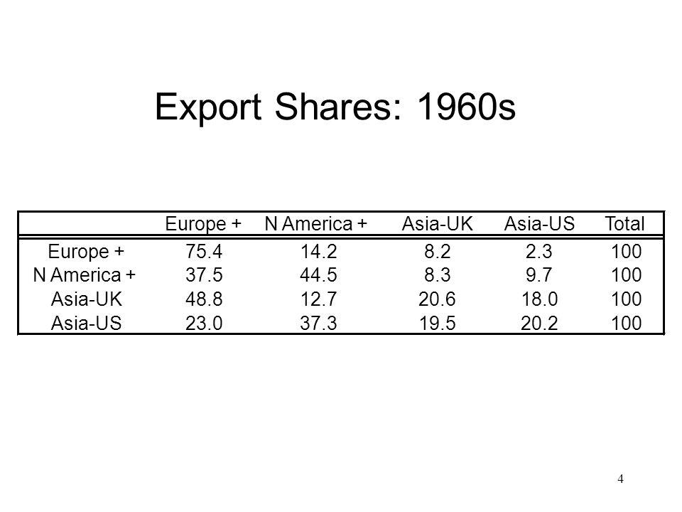 4 Export Shares: 1960s Europe +N America +Asia-UKAsia-USTotal Europe +75.414.28.22.3100 N America +37.544.58.39.7100 Asia-UK48.812.720.618.0100 Asia-U