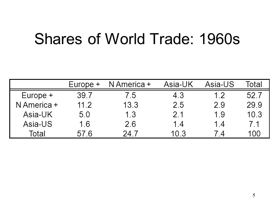5 Shares of World Trade: 1960s Europe +N America +Asia-UKAsia-USTotal Europe +39.77.54.31.252.7 N America +11.213.32.52.929.9 Asia-UK5.01.32.11.910.3