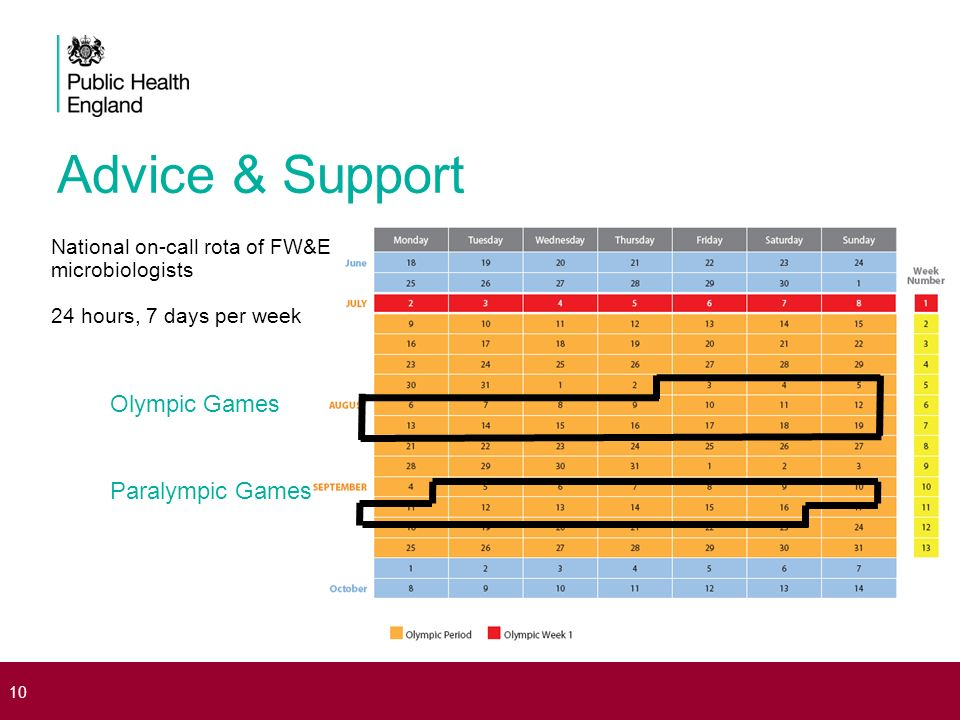 10 Olympic Games Paralympic Games Advice & Support National on-call rota of FW&E microbiologists 24 hours, 7 days per week