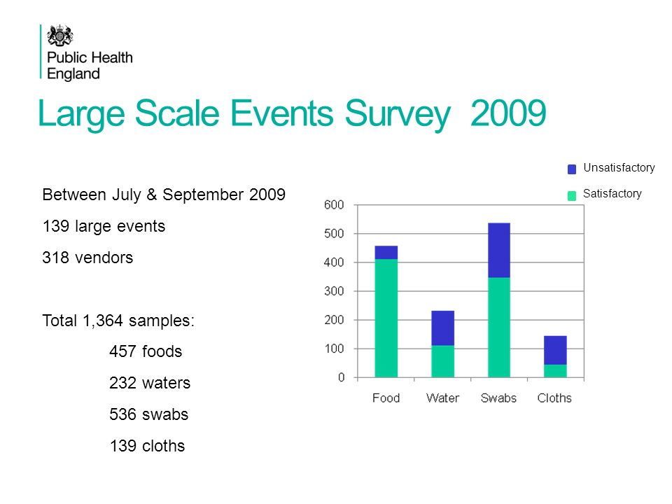 Large Scale Events Survey 2009 Between July & September 2009 139 large events 318 vendors Total 1,364 samples: 457 foods 232 waters 536 swabs 139 clot
