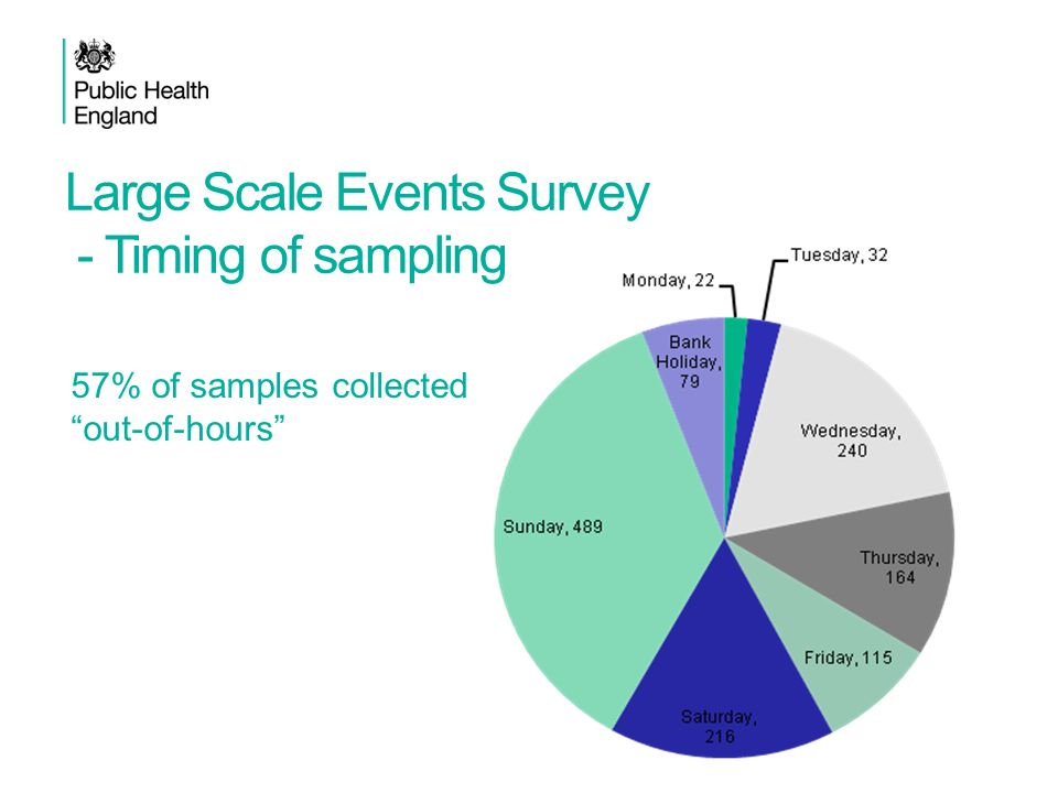 Large Scale Events Survey - Timing of sampling 57% of samples collected out-of-hours