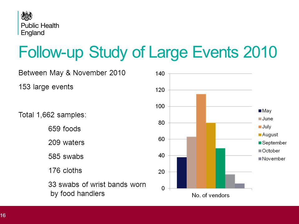 Follow-up Study of Large Events 2010 Between May & November 2010 153 large events Total 1,662 samples: 659 foods 209 waters 585 swabs 176 cloths 33 sw