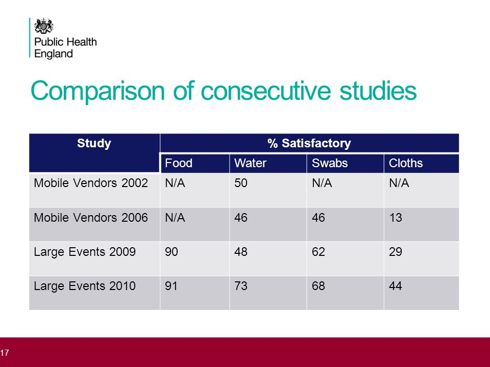 Comparison of consecutive studies Study% Satisfactory FoodWaterSwabsCloths Mobile Vendors 2002N/A50N/A Mobile Vendors 2006N/A46 13 Large Events 200990