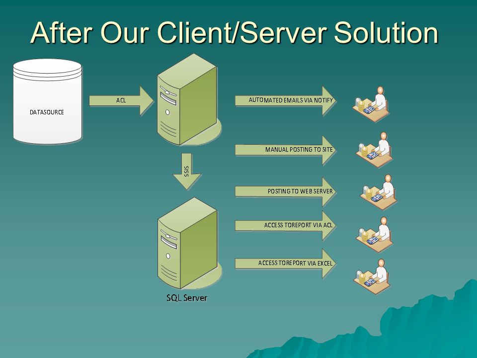 After Our Client/Server Solution