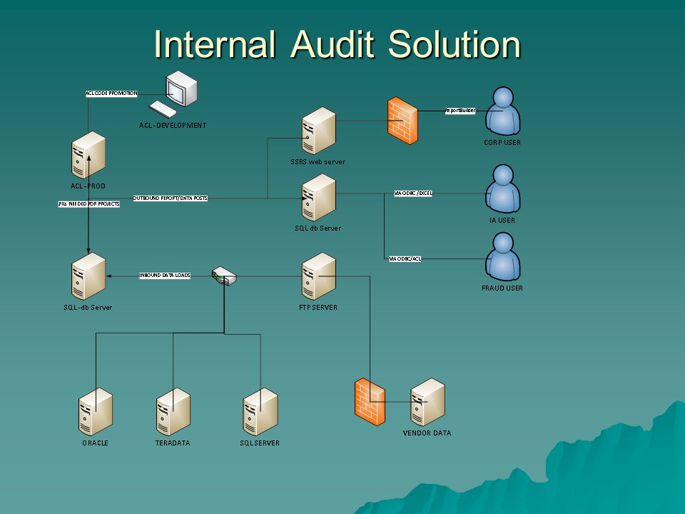 Internal Audit Solution