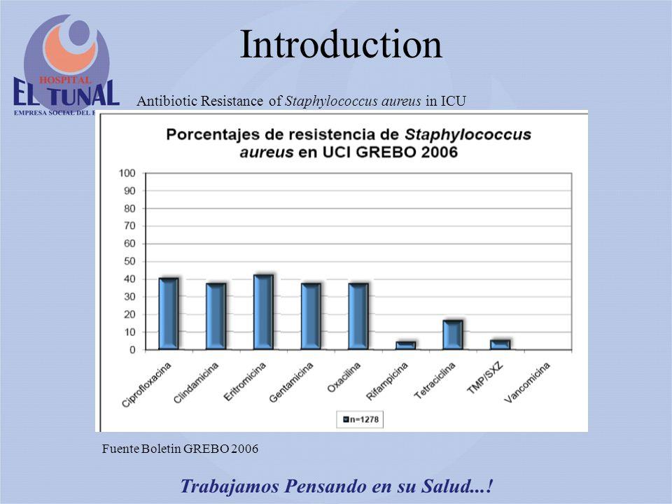 Introduction Fuente Boletin GREBO 2006 Antibiotic Resistance of Staphylococcus aureus in ICU