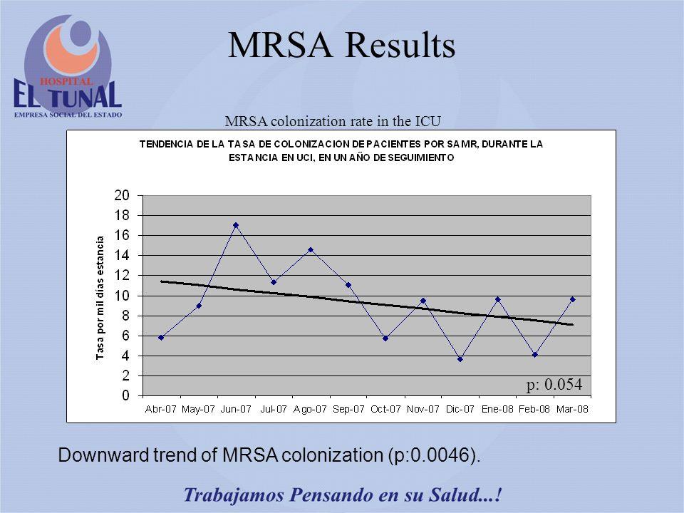 MRSA Results Downward trend of MRSA colonization (p:0.0046). p: 0.054 MRSA colonization rate in the ICU