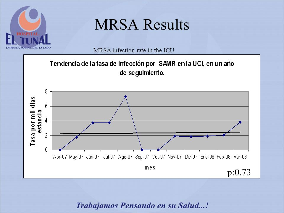 MRSA Results p:0.73 MRSA infection rate in the ICU