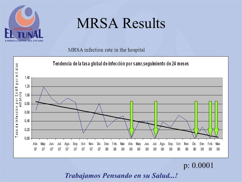 MRSA Results p: 0.0001 MRSA infection rate in the hospital