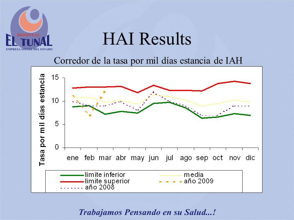 HAI Results Corredor de la tasa por mil días estancia de IAH