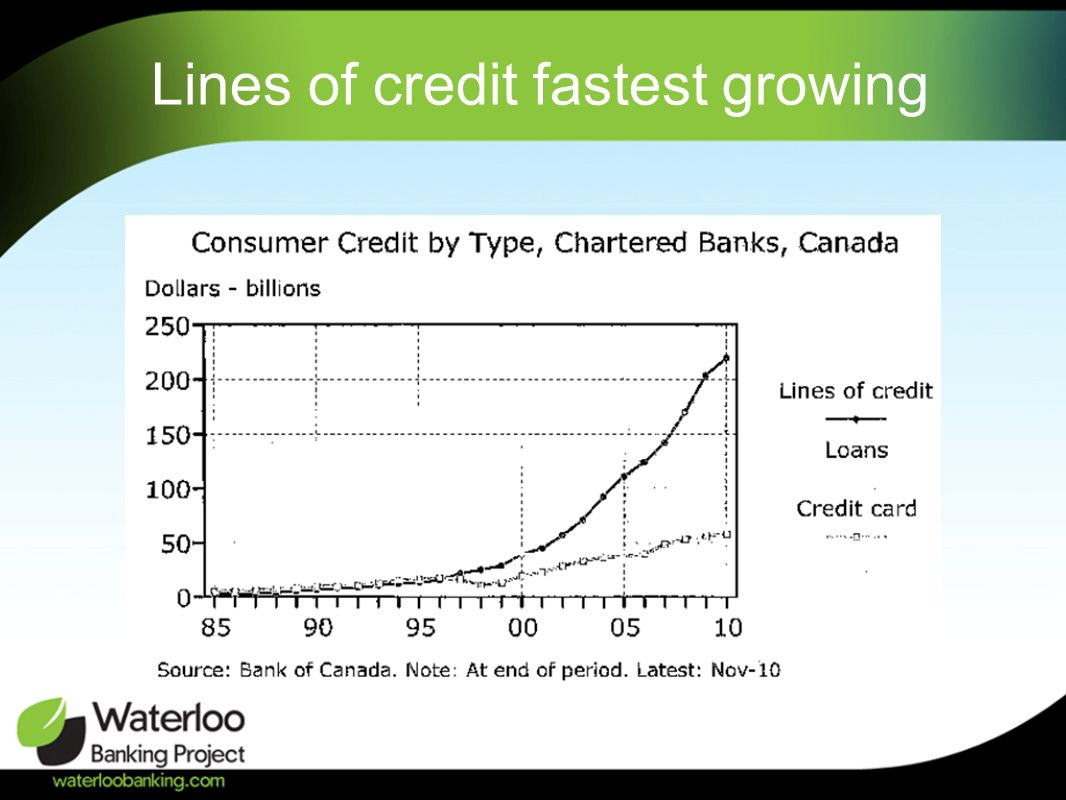 Lines of credit fastest growing