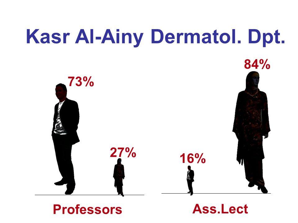Kasr Al-Ainy Dermatol. Dpt. 73% 27% Professors Ass.Lect 84% 16%