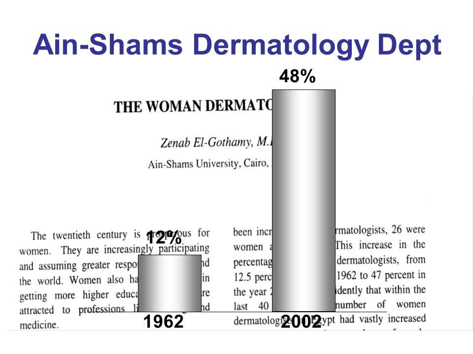 Ain-Shams Dermatology Dept 19622002 12% 48%