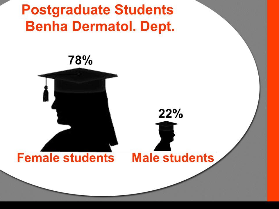 Postgraduate Students Benha Dermatol. Dept. 78% 22% Female students Male students