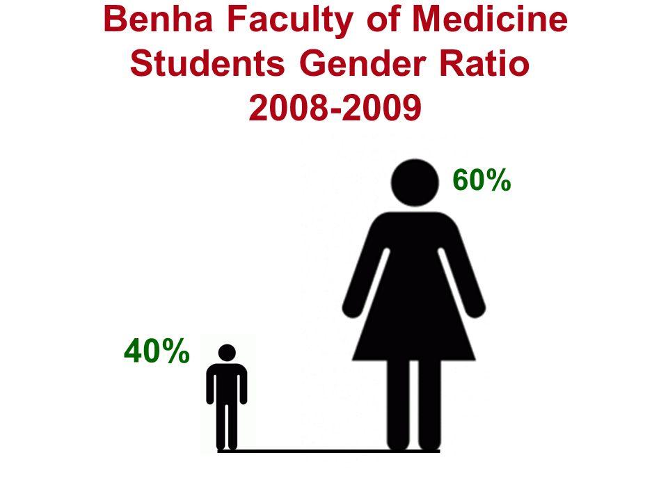 Benha Faculty of Medicine Students Gender Ratio 2008-2009 60% 40%