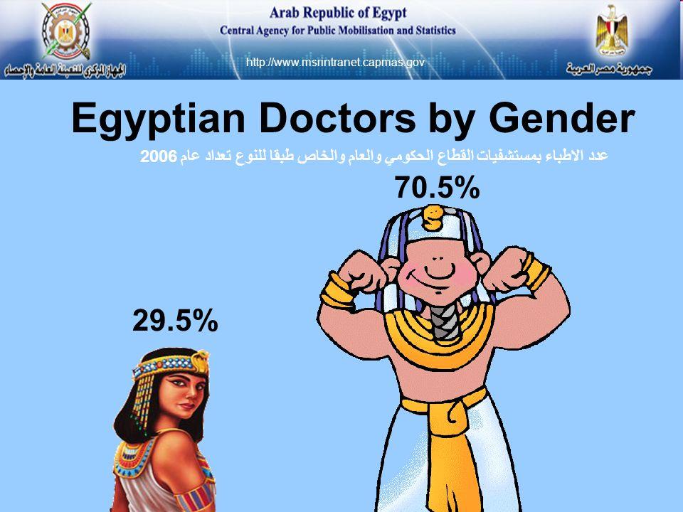 Egyptian Doctors by Gender 70.5% 29.5% http://www.msrintranet.capmas.gov عدد الاطباء بمستشفيات القطاع الحكومي والعام والخاص طبقا للنوع تعداد عام 2006