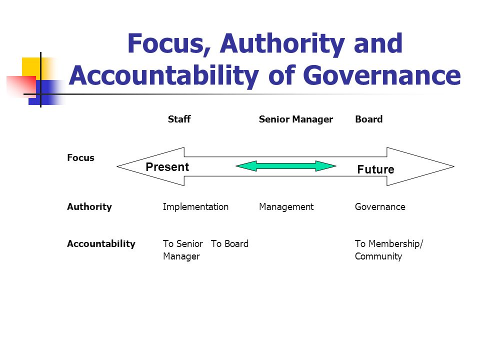 StaffSenior ManagerBoard Focus AuthorityImplementationManagementGovernance AccountabilityTo Senior To BoardTo Membership/ ManagerCommunity Focus, Auth