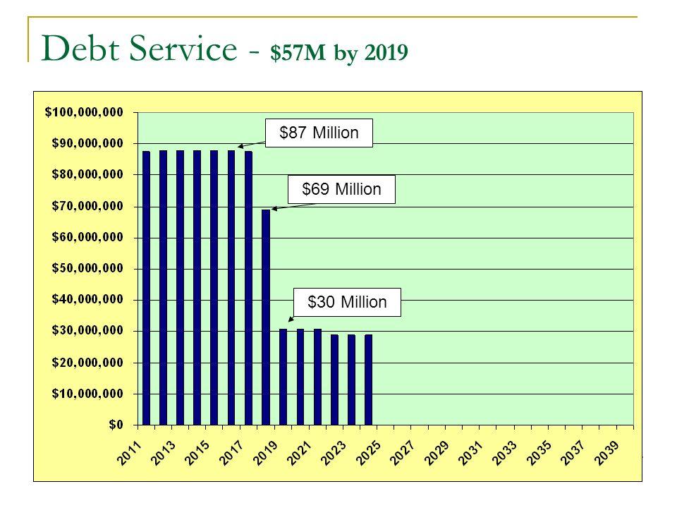 Debt + Pension