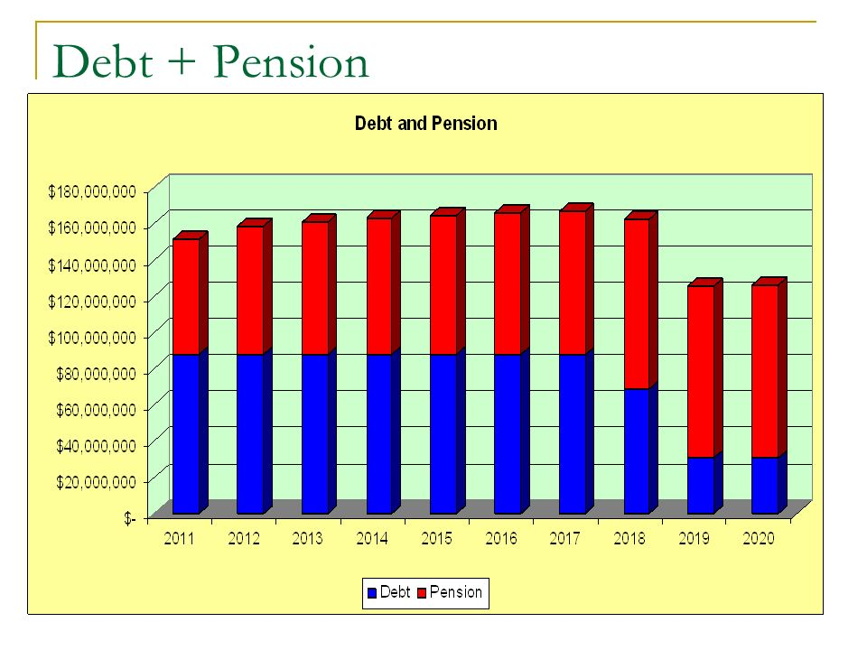 Difference in Pension Payments vs Potential Extra Parking Revenue